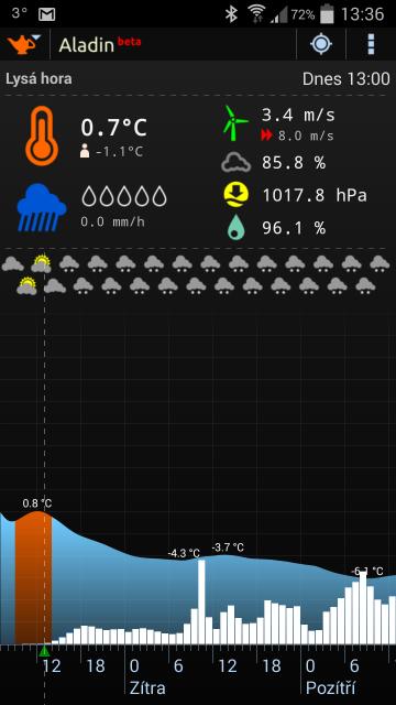 Screenshot Předpovědi počasí Lysá Hora v době závodu LH24 2015, Autor: Lukáš Budínský (foto.lukasx.cz)